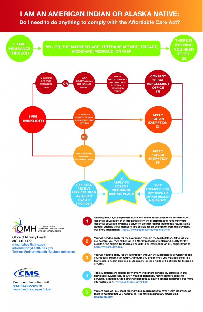 American Indian ACA Infographic